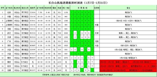 具体航班信息 进入2015年新年伊始,长白山国际度假区已然进如运营旺季。北京、沈阳、广州等多地直达长白山的机票已基本售罄,春节期间的机票预订更是十分紧张。为此,长白山国际度假区特向南方航空公司申请,加开一班大连到长白山航班,以满足度假者需求。 1月21日起,南方航空将增开大连—长白山航班,采用空客A319系列飞机执飞,每周三、周五、周日三班,航班号为CZ3787/3788,具体时刻为18时20分从大连起飞,19时45分到达长白山;20时40分从长白山起飞,22时10分到达大连。 据悉,南航还