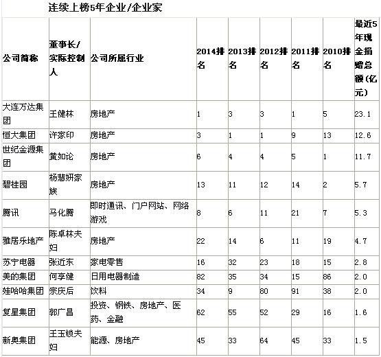 福布斯中国慈善榜公布 王健林年捐4.4亿元登顶