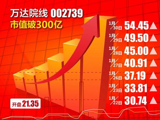 【彭博市场】中国商业地产之王——他要声冠全球