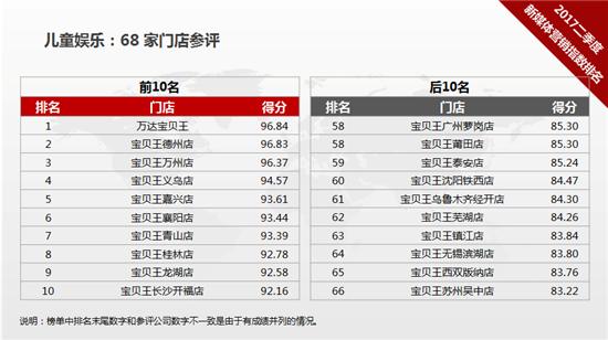 万达集团2017年第二季度新媒体营销指数排名发布