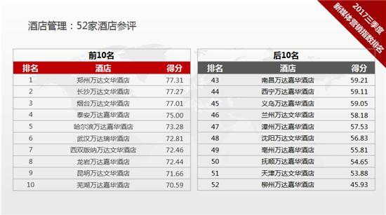 万达集团2017年三季度新媒体营销指数排名发布
