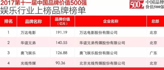 万达电影以191亿元登中国品牌价值500强