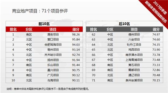 万达集团2017年第四季度新媒体营销指数排名发布