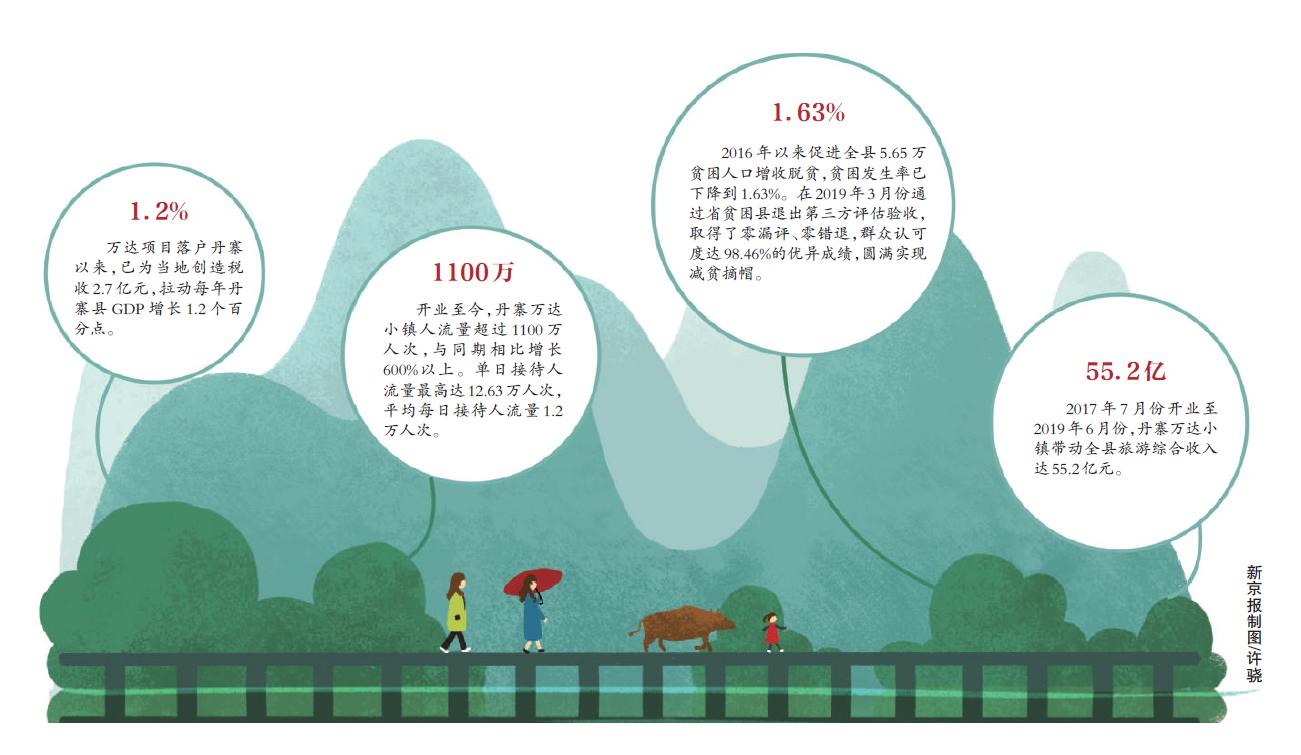 【新京報】《丹寨模式》特刊 他們這樣看萬達丹寨扶貧