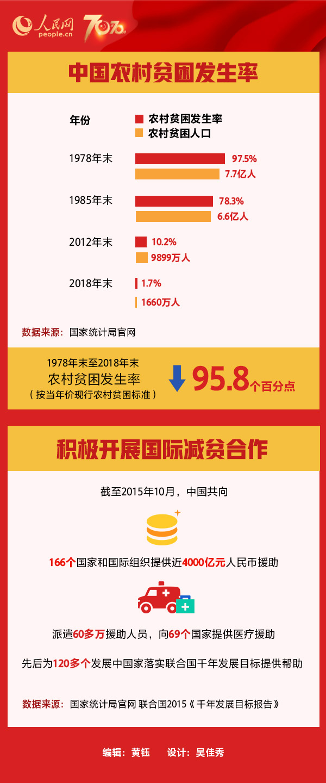 【人民网】中国为何能做到减贫贡献全球第一?