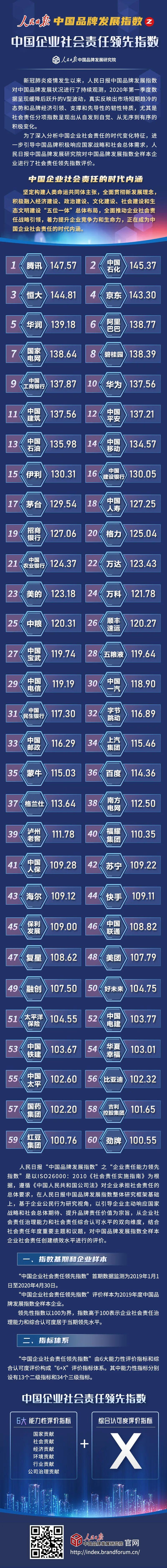 【人民日报】万达登上中国企业社会责任领先指数榜